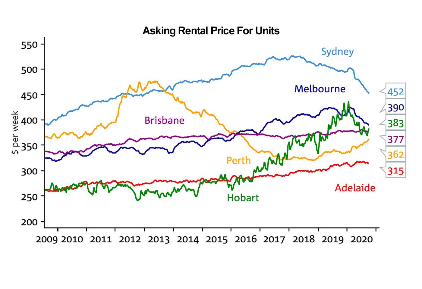 Australian Rental Price Increase